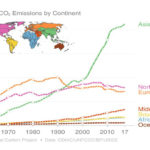 Fossil CO2 emissions by continent 1960-2017