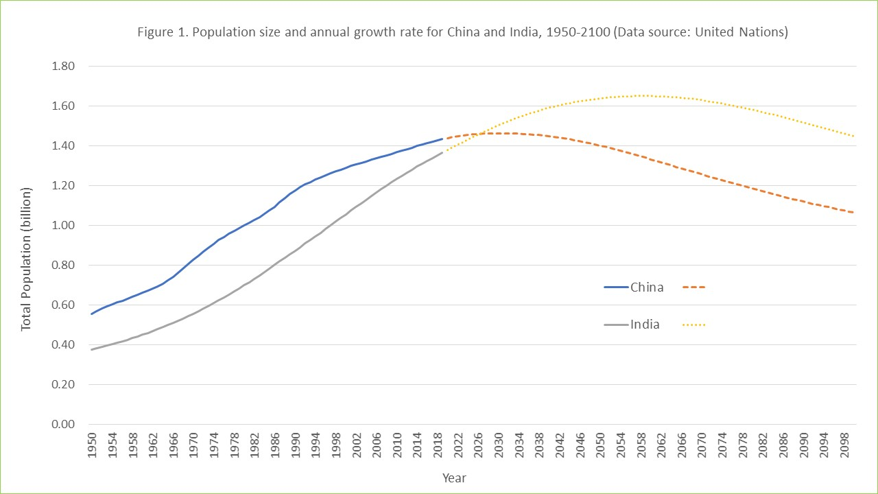 India Will Soon Overtake China As Most Populous Country, An Honor or A Horror?