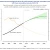 Key Statistics About World Population Trends
