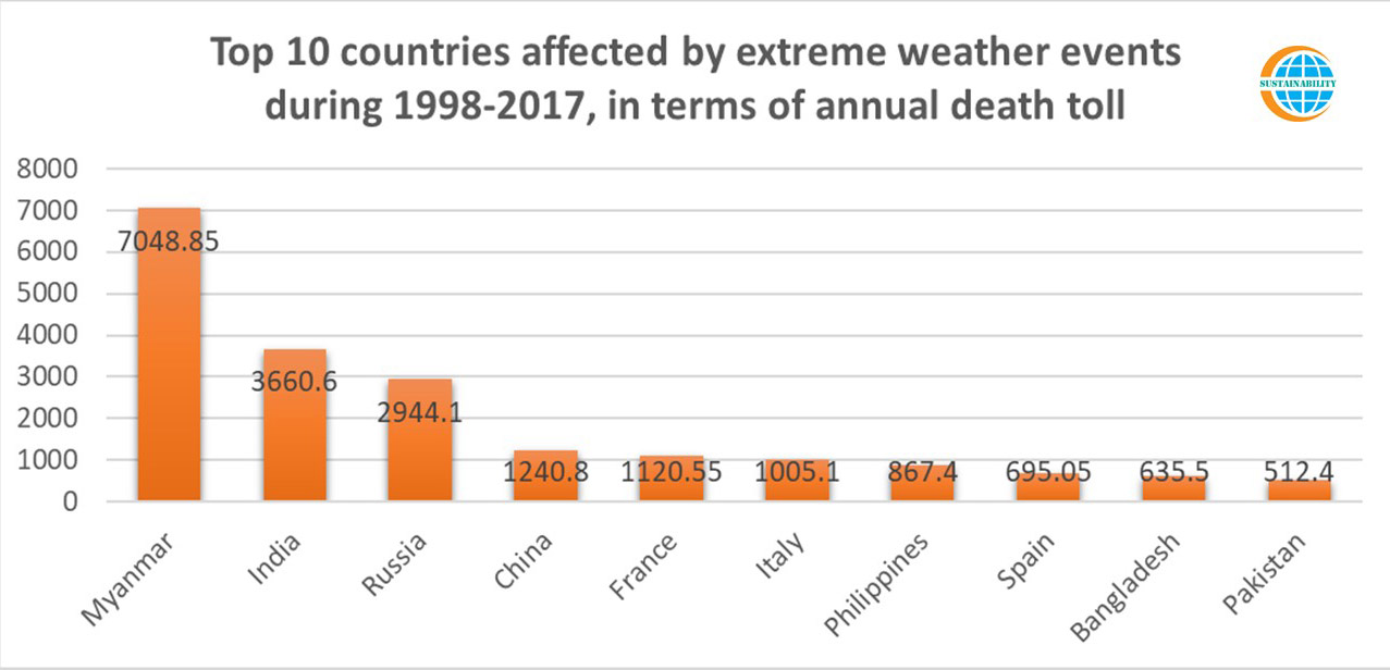 Top 10 Countries Affected by Extreme Weather Events During 1998-2017 (Fatalities)