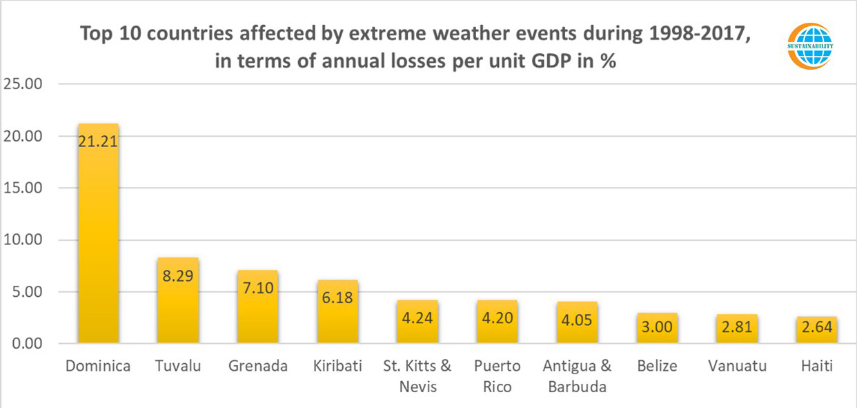 Top 10 Countries Affested by Extreme Weather Events During 1998-2017 (Economic Losses)
